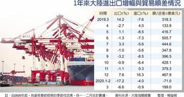 陸3月出口年減6.6% 優預期