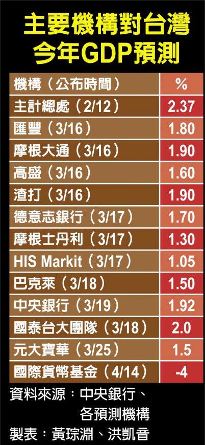 主要機構對台灣今年GDP預測