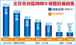 2019半導體設備市場 台灣市占29% 躍全球第一