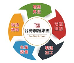 台灣鋼鐵集團落實全循環、零廢棄