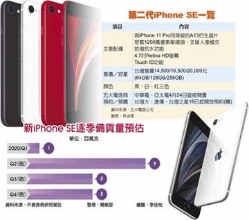新iPhone SE 史上最平價