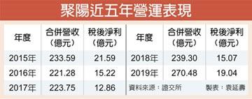 聚陽Q1稅前淨利5.84億 年減6.8%
