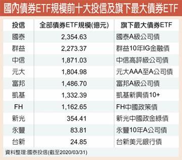 國泰投信債券ETF規模 躍國內一哥