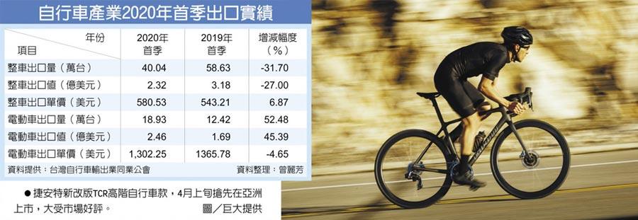 自行車產業2020年首季出口實績 捷安特新改版TCR高階自行車款,4月上旬搶先在亞洲上市,大受市場好評。圖/巨大提供