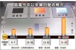 晶電Mini LED營收占比 Q4衝20%