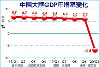 首見 陸首季GDP年減6.8%