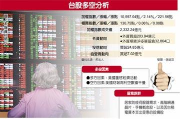 台股爆量大漲 下周迎戰季線