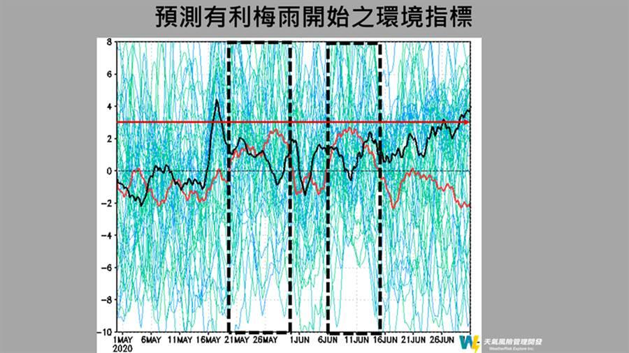 從有利於梅雨的環境指標分析,可預測今年梅雨季何時開始。(圖擷自天氣風險公司/賈新興臉書)