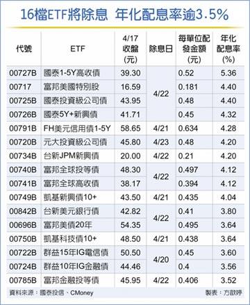 40檔ETF除息秀 4月下旬上演
