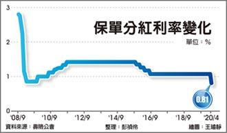 比海嘯慘 保單分紅利率破底