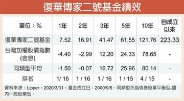 復華傳家二號基金 超越加權股價指數