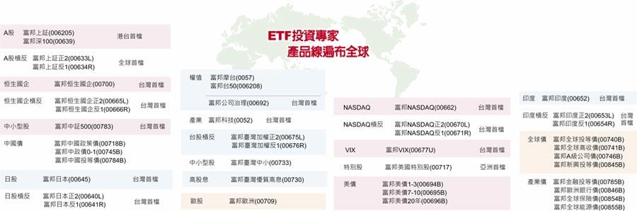 ETF投資專家產品線遍布全球