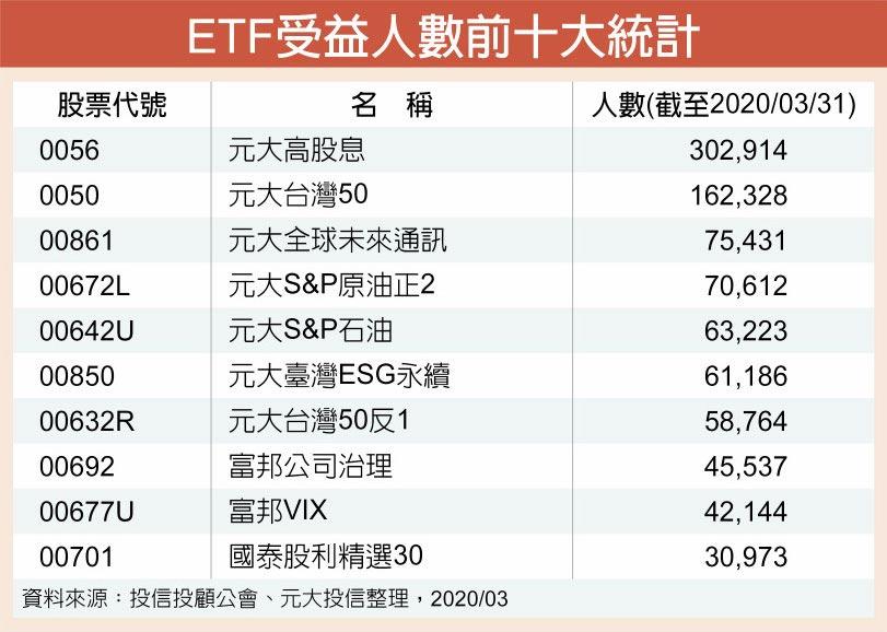 ETF受益人數前十大統計