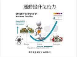 體育系教授:中強度運動才可增強免疫力