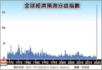 疫發不可收拾 全球經濟不確定性 60年最高