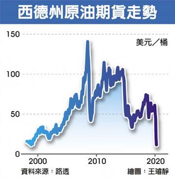 國際原油大崩盤 每桶跌至11美元 創20年新低