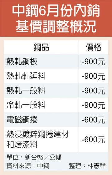 中鋼調降6月盤價