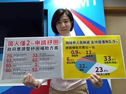 國民黨公布紓困方案民調 酷碰券支持度僅0.9%