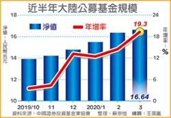 陸公募基金規模 逼近17兆人民幣