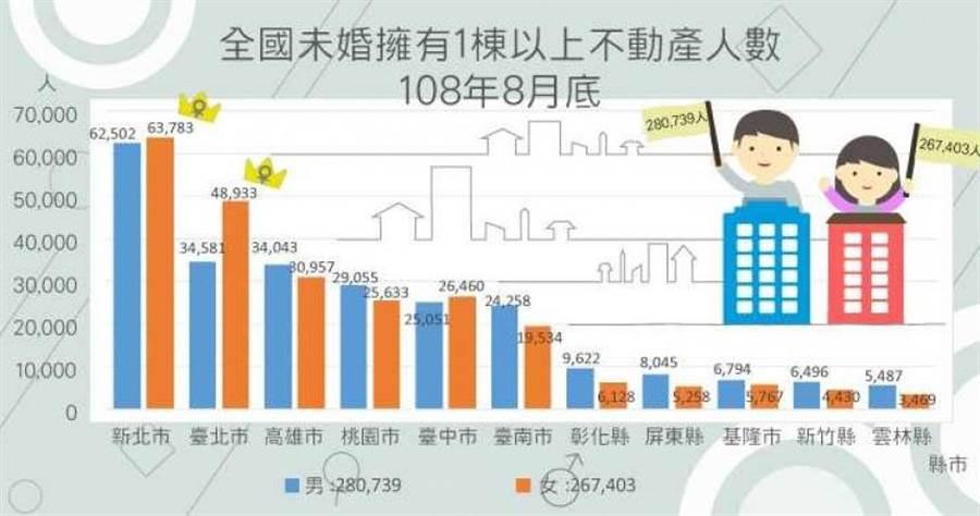 單身男女擁宅全國近55萬人,其中北市宅女數是宅男的1.4倍。(表/資料來源:內政部統計處)
