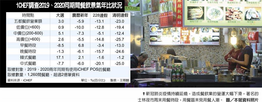iCHEF調查2019、2020同期間餐飲景氣年比狀況 新冠肺炎疫情持續延燒,造成餐飲業的營運大幅下滑,著名的士林夜市周末用餐時段,用餐區未見用餐人潮。圖/本報資料照片
