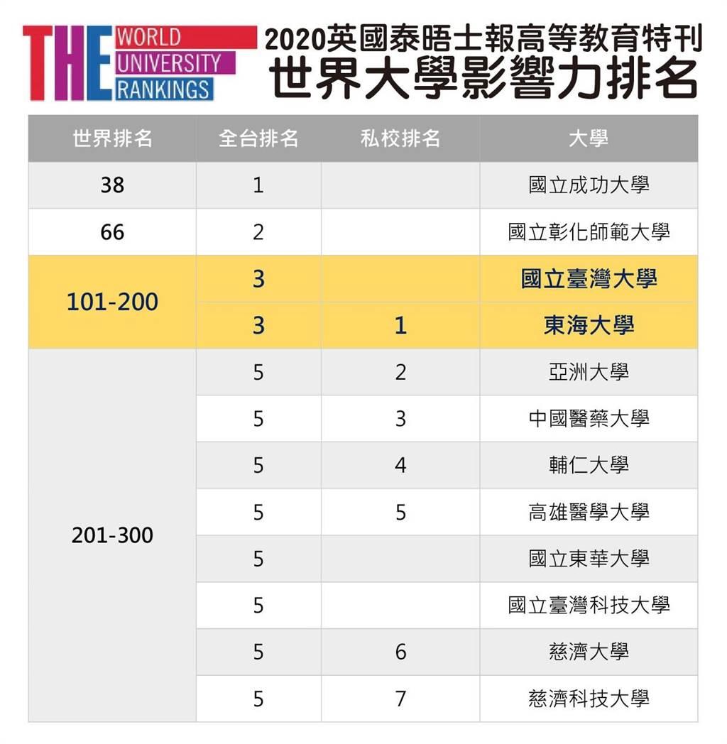 英國泰晤士報高教特刊公布「2020世界大學影響力排名」,東海大學與台大同樣位列全台第3,且為私校第1。(東海提供/林欣儀台中傳真)