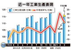 3月工業生產 疫外正成長