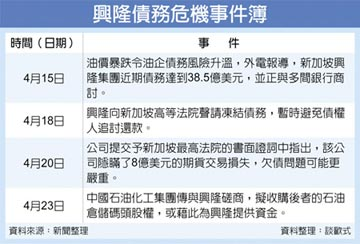 中石化擬購興隆石油碼頭股權