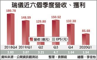 宅經濟夯 瑞儀Q2營收估季增六成