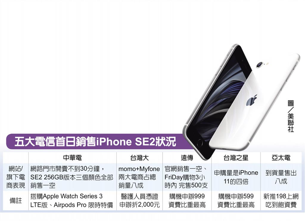 五大電信首日銷售iPhone SE2狀況  圖/美聯社
