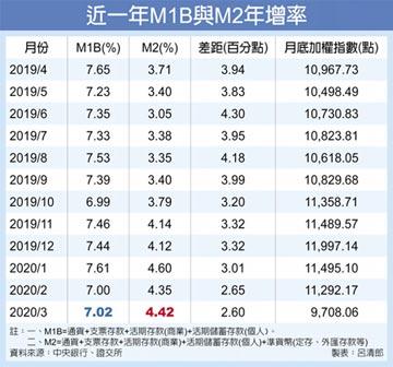 股災交易熱 3月證券劃撥存款餘額 攀峰