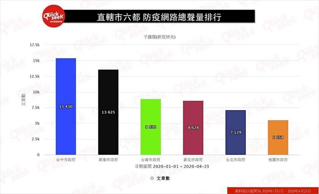 六都首長防疫網路好感度,台南市奪冠。(圖/摘自黎榮章臉書)