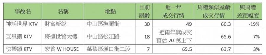 表:資料來源:實價登錄/資料彙整:屋比房屋(萬/坪)