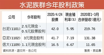 水泥股殖利率逾6% 中長線買盤青睞