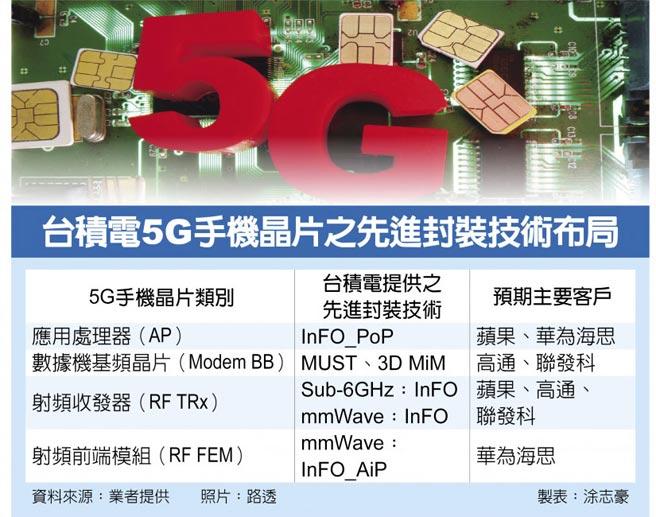 台積電5G手機晶片之先進封裝技術布局