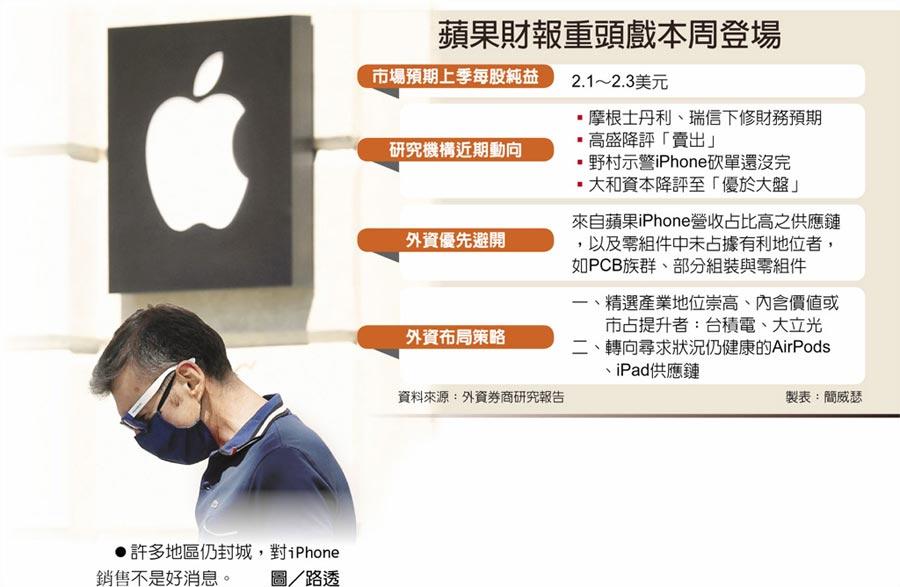 蘋果財報重頭戲本周登場 許多地區仍封城,對iPhone銷售不是好消息。圖/路透