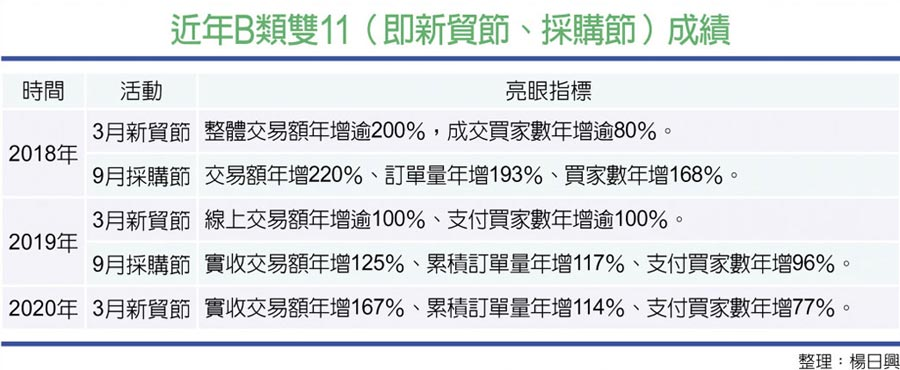 近年B類雙11(即新貿節、採購節)成績