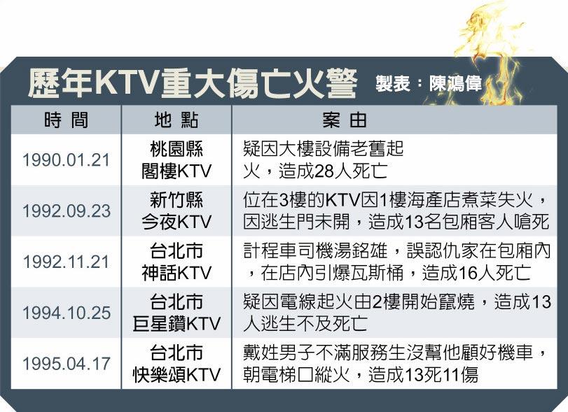 歷年KTV重大傷亡火警