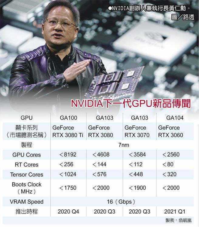 NVIDIA下一代GPU新品傳聞  ●NVIDIA創辦人兼執行長黃仁勳。圖/路透