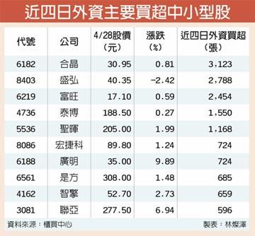 中小型股輪動櫃買指數 挺進年線