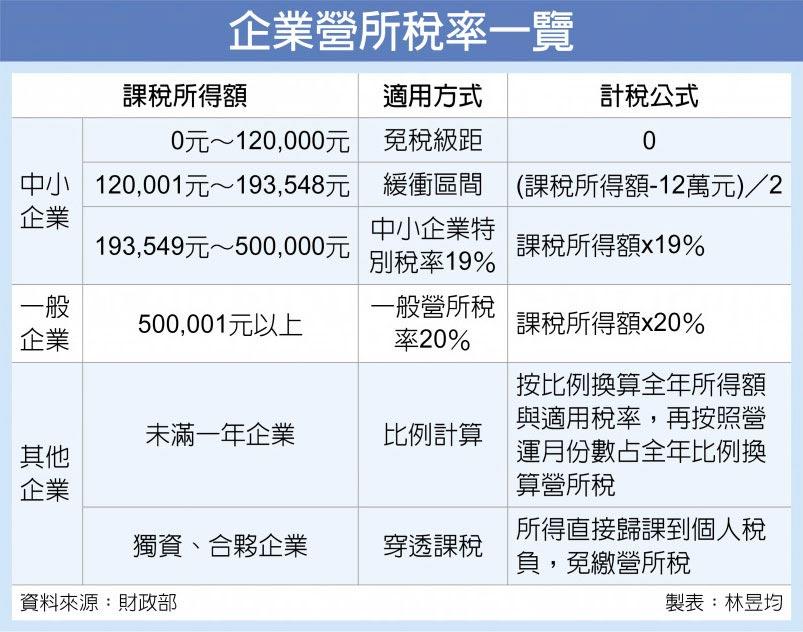 企業營所稅率一覽