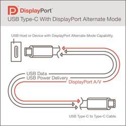 DisplayPort Alt 模式 2.0 標準釋出 可支援16K外接螢幕