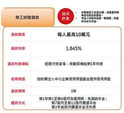 紓困小微企業 華南銀行 推24小時線上申貸