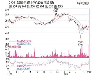 熱門股-裕日車 漲停站上短均線