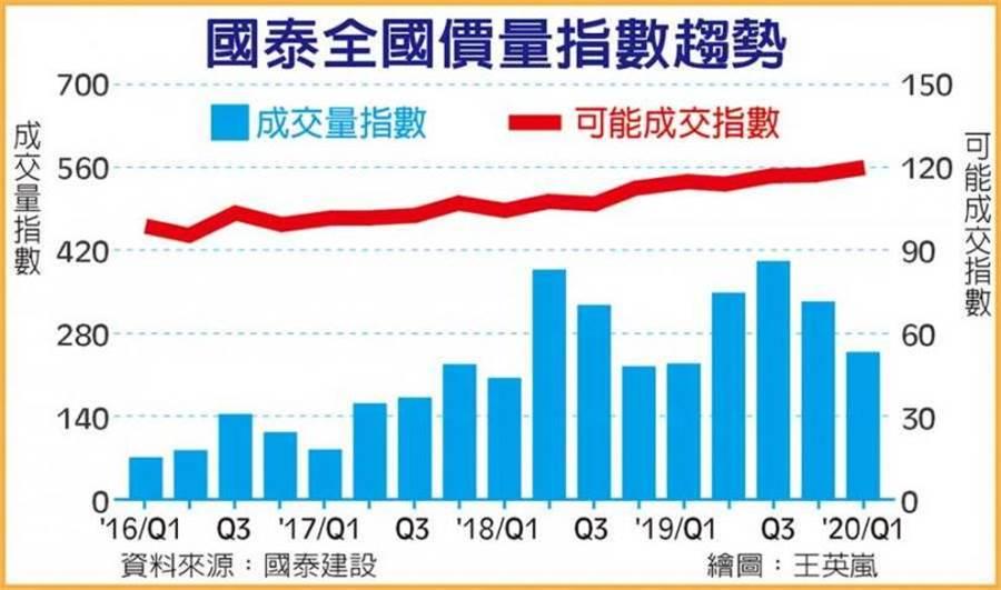 國泰全國價量指數趨勢