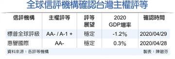 標普:台灣主權評等展望穩定