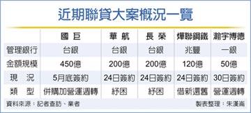 國銀籌組國巨450億聯貸