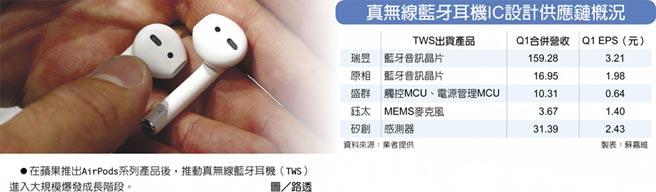 真無線藍牙耳機IC設計供應鏈概況 在蘋果推出AirPods系列產品後,推動真無線藍牙耳機(TWS)進入大規模爆發成長階段。圖/路透