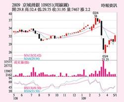 京城銀 每股配1.5元