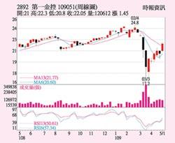 第一金 股價相對強勢